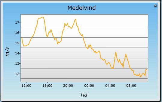 Medelvind varberg 2014-08-19